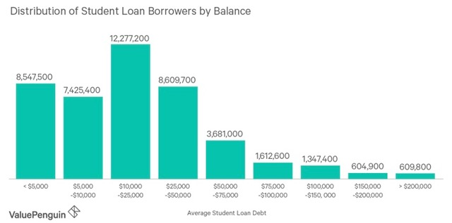 Student loan debt by balance amount.
