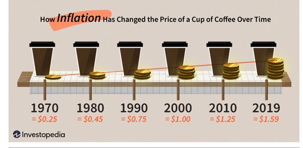 Coffee inflation chart