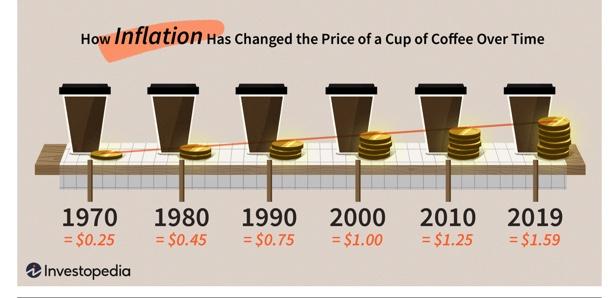 Coffee inflation chart